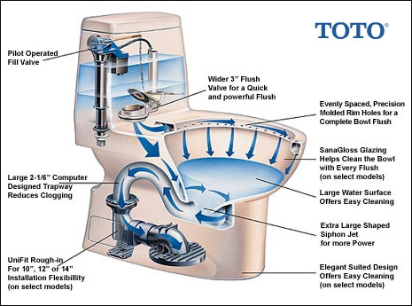Save Water Also Electricity And Helps The Environment Today All Toilets Must Use 16 Gal Per Flush Or Less
